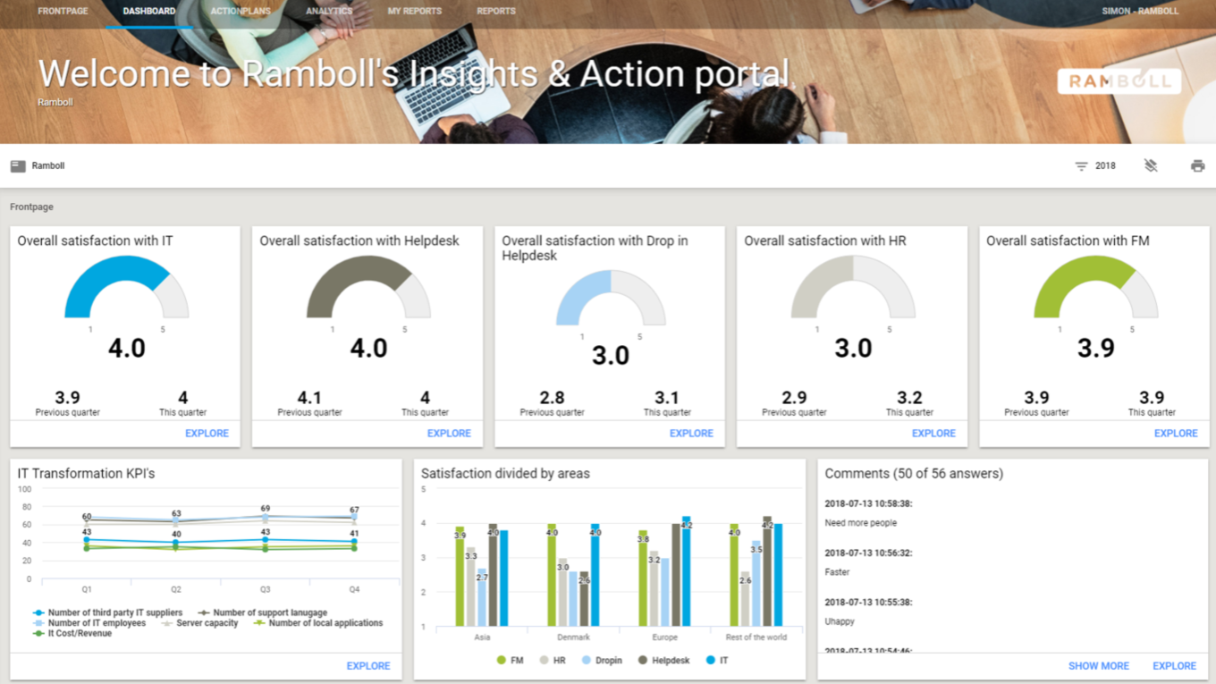 Click to enlarge. Use our dashboard solutions to gain actionable insights to your most important KPI's. You can create multiple dashboards customised for specific people or organisational levels.