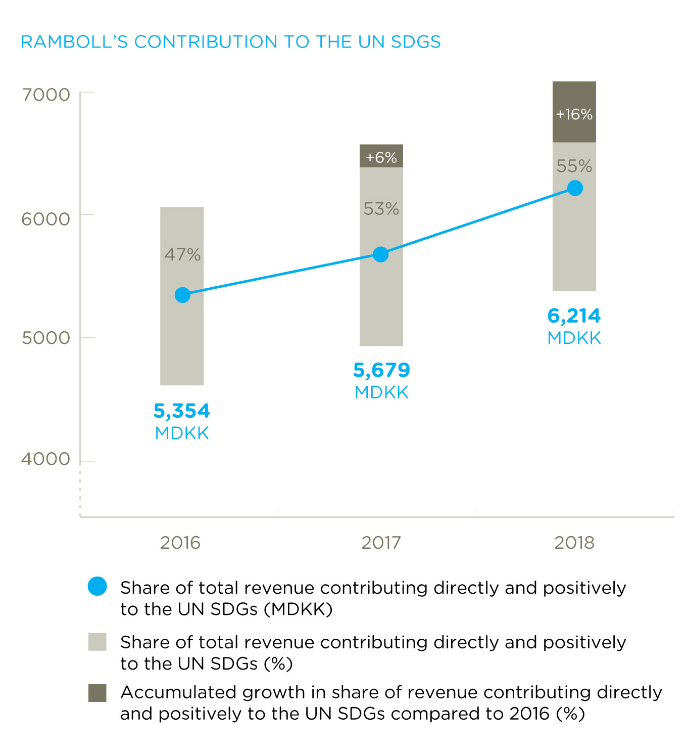 Ramboll's contribution to the UN SDGS