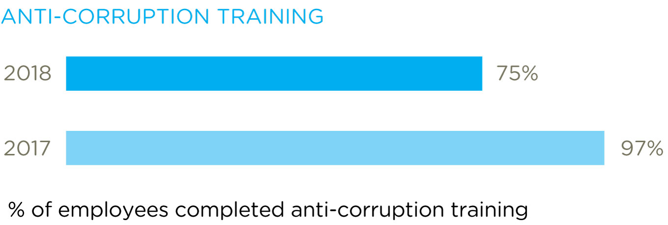 Anti-corruption training