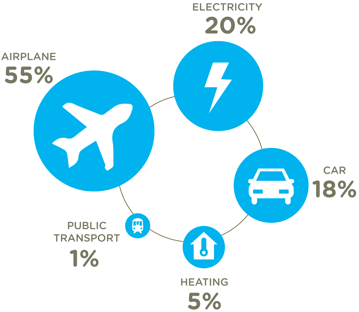 CO2 EMISSIONS FROM ENERGY USE AND WORK-RELATED TRANSPORT