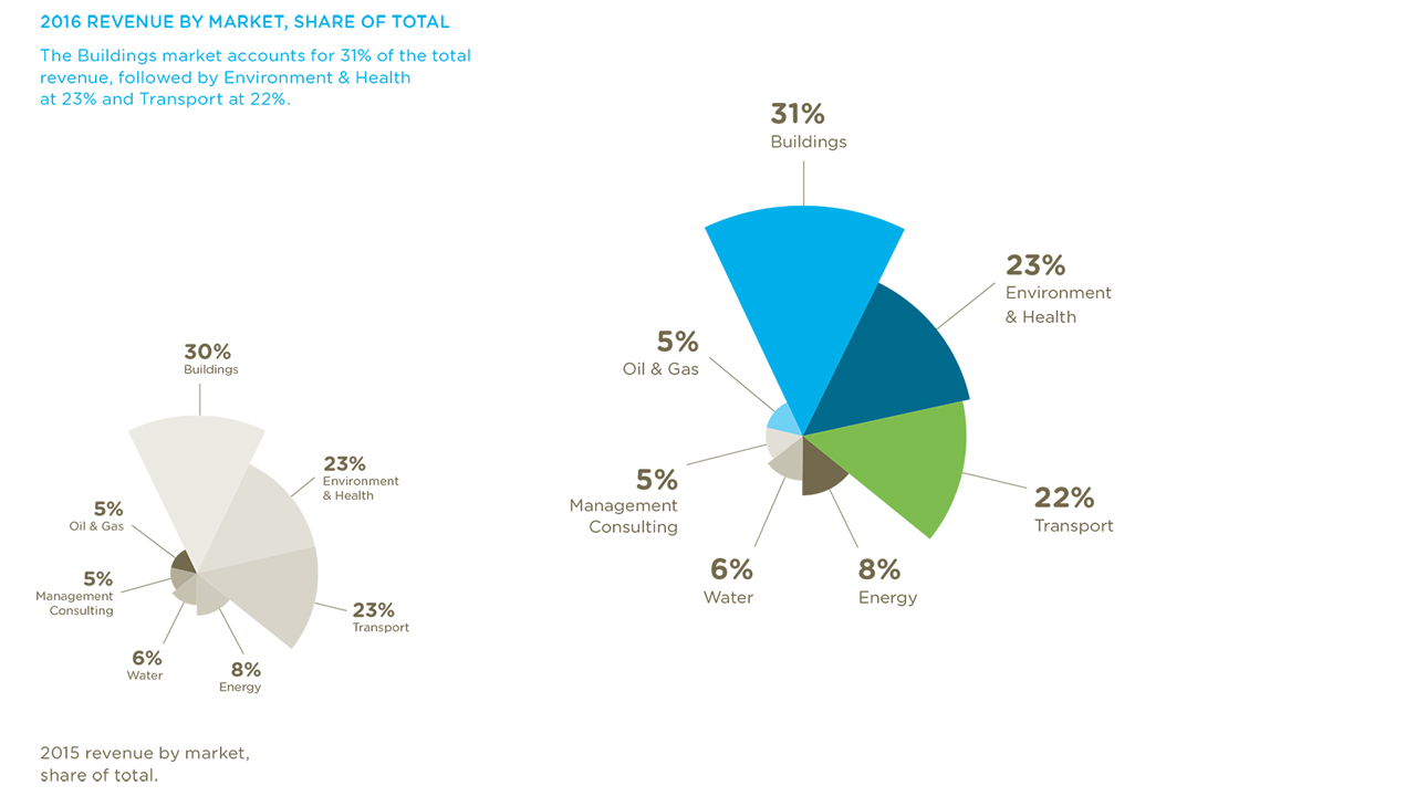 Ramboll Reports Best Result Ever Group Piping Layout Consultants 2016 Revenue By Market Share Of Total