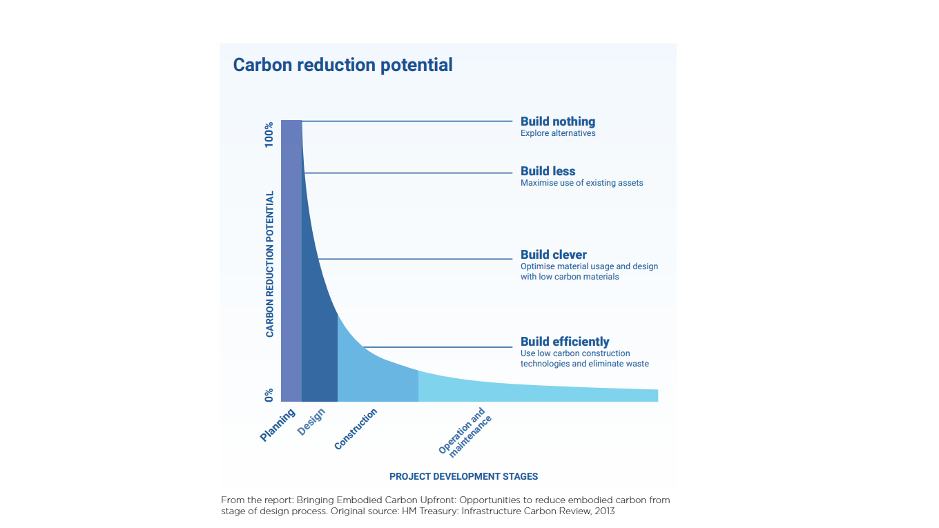 From the report: Bringing Embodied Carbon Upfront: Opportunities to reduce embodied carbon from stage of design process.  Source: HM Treasury: Infrastructure Carbon Review, 2013