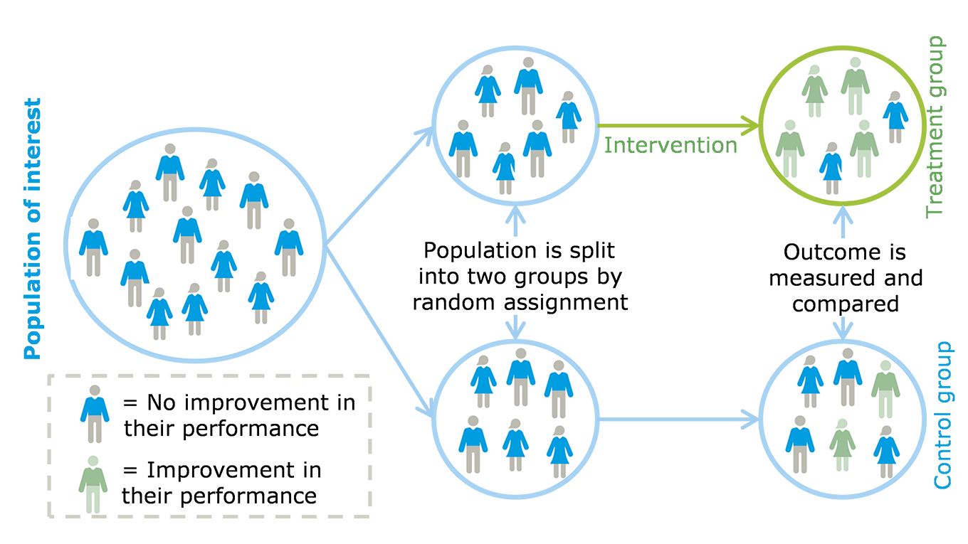 Determining impacts of interventions - Ramboll Group