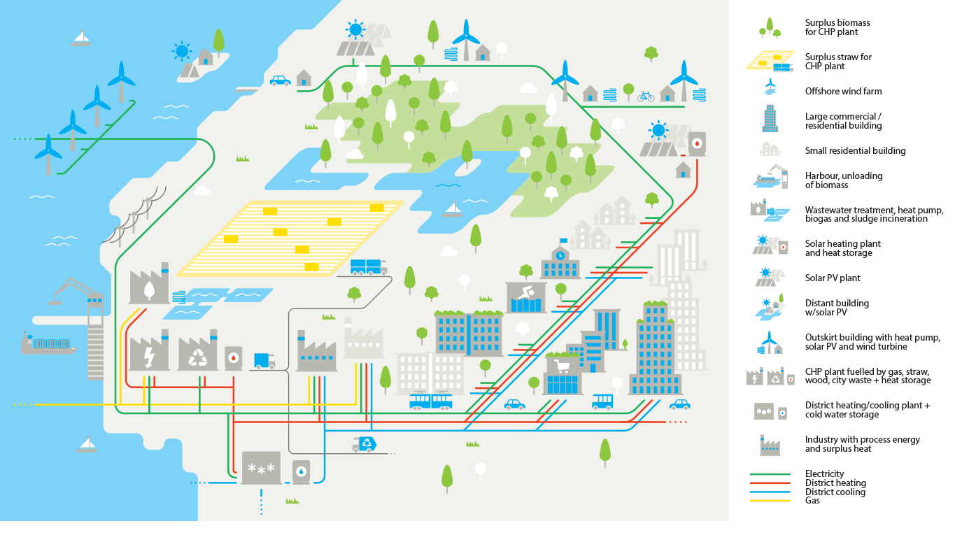 More and more countries, regions and cities are making energy strategies.  That's a complex planning task, especially if the goal is to be fossil-free  and ...
