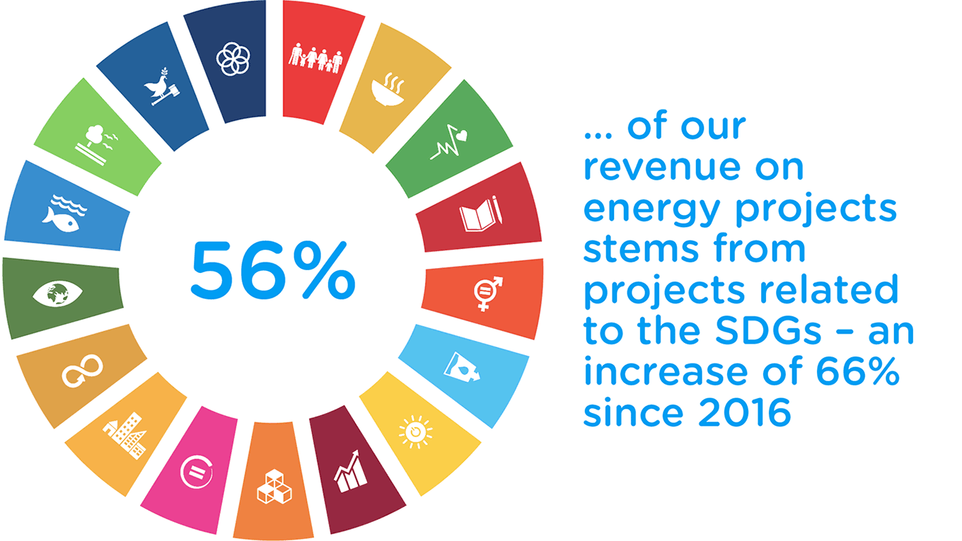 56% of our revenue on energy projects stems from projects related to the SDGs - an increase of 66% since 2016