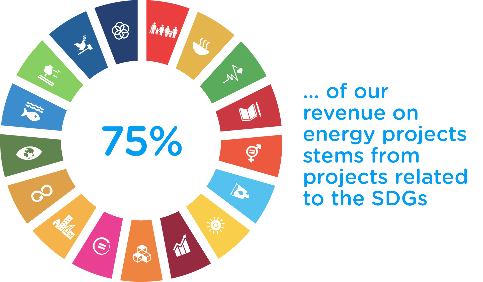 75% of our revenue on energy projects stems from projects related to the SDGs