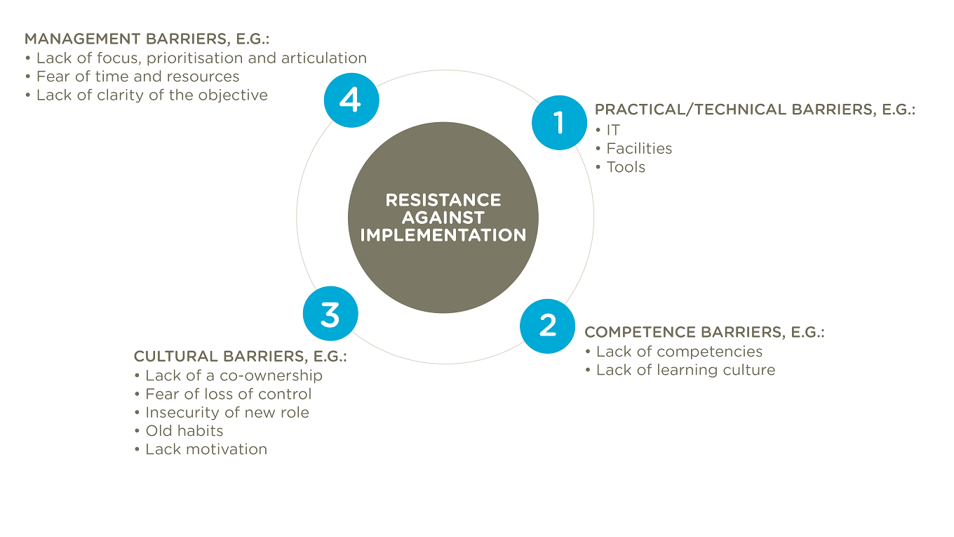 Diagramme of four barriers to implementation: Practical/technical barriers, competence barriers, cultural barriers and management barriers,