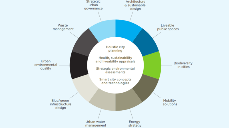planning \u0026 urban design ramboll grouptailored and implementable solutions