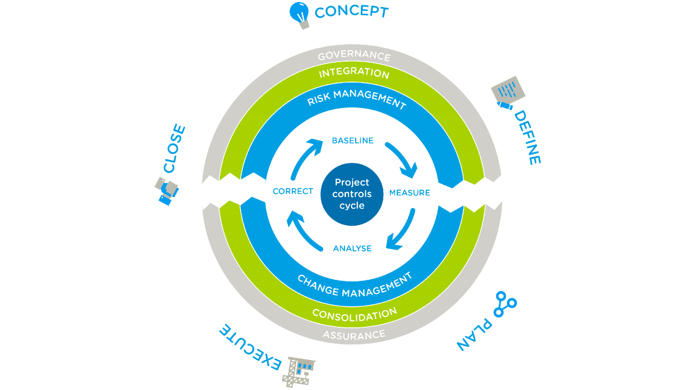 Dynamic certainty model. Ramboll