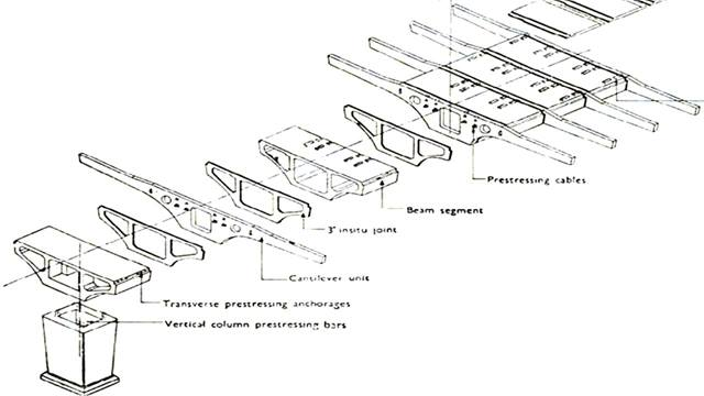 Institution of Civil Engineers - proceedings Dec 1962. An innovative structure in its time. Exploded view of the precast segmental construction. [Paper No.6633, by Rawlinson and Stott]