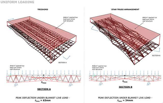 Comparing proposed Structural Systems