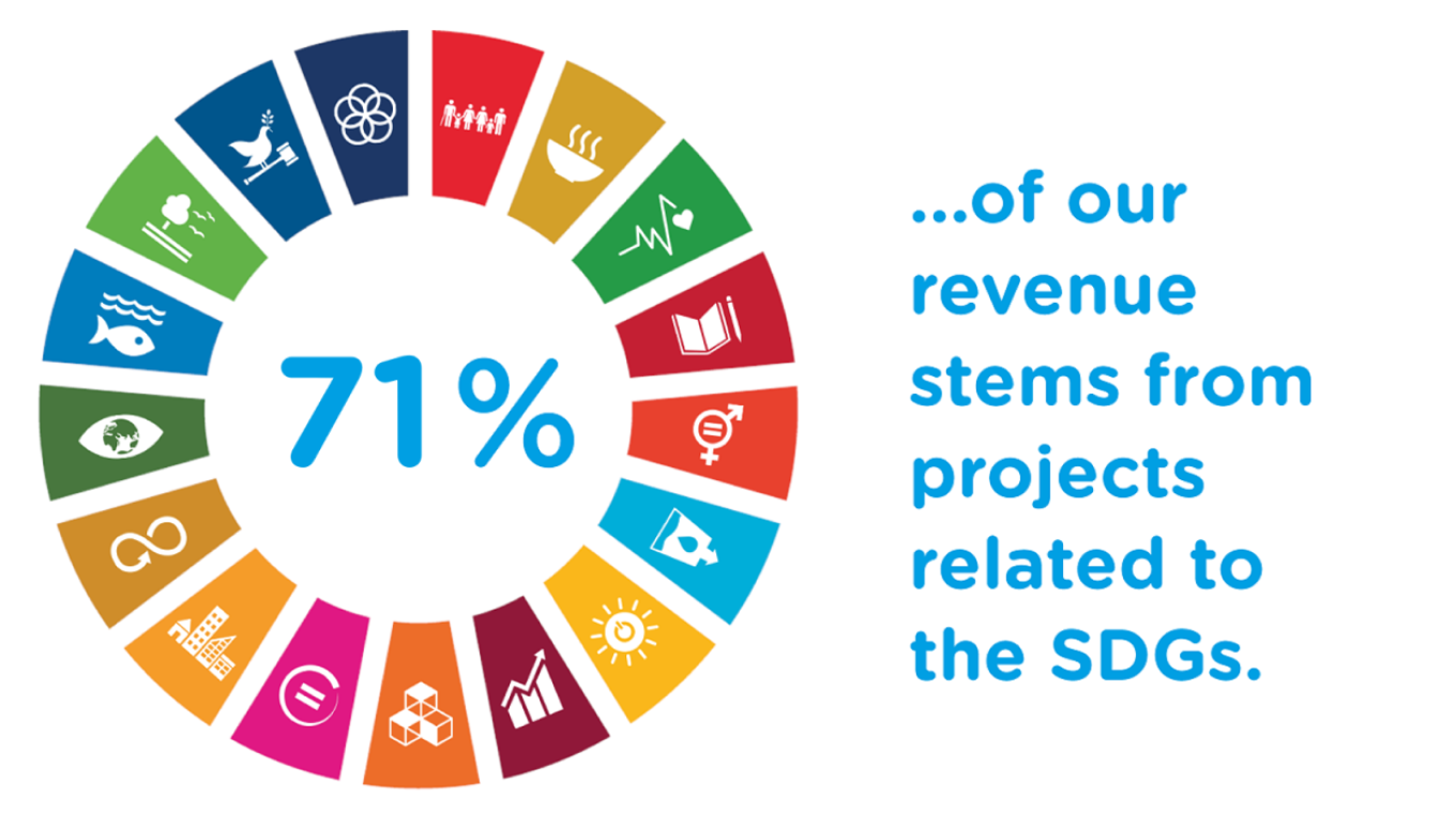 We work to create sustainable change. That is why 71% of our revenue stems from projects related to the SDG's.