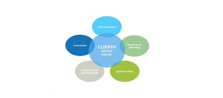 Model of Clients Added Value